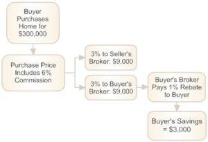 Las Vegas & Henderson Buyer Rebate Graphic